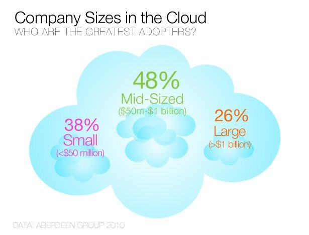 Company Sizes in the Cloud