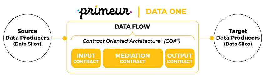 Primeur Data One Contract Oriented Architecture
