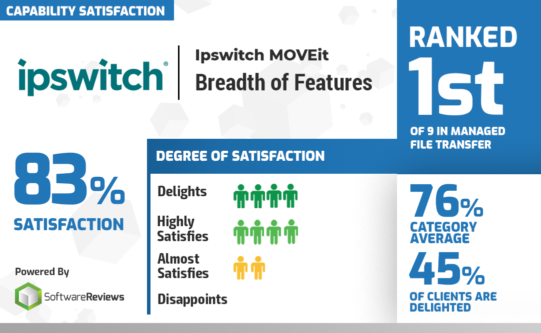 Ipswitch No 1 Breadth of Features Award