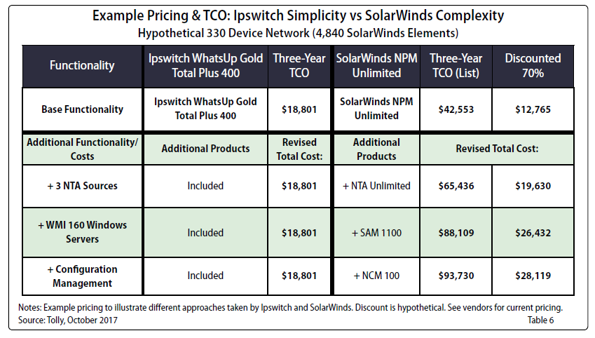 Ipswitch WhatsUp Gold SolarWinds Pricing TCO