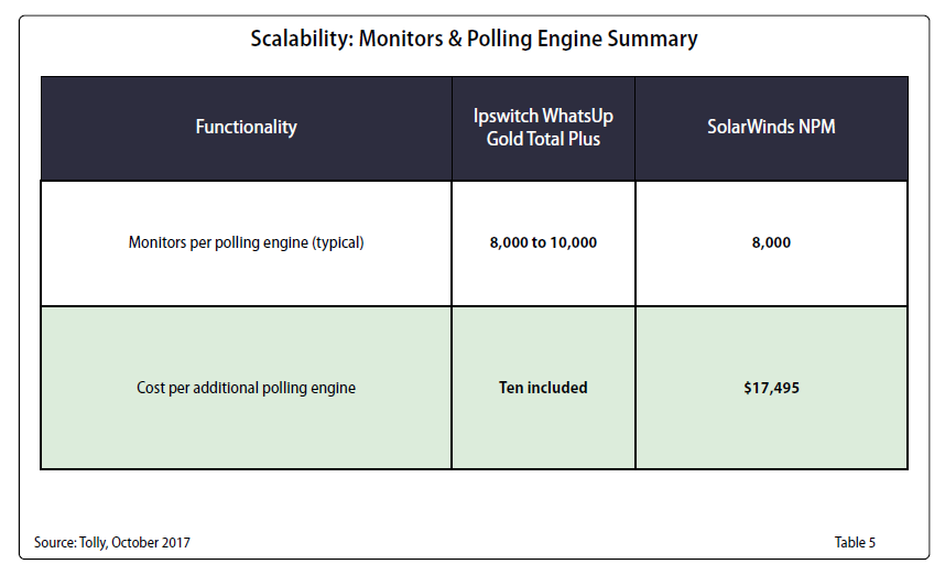 Ipswitch WhatsUp Gold SolarWinds Scalability