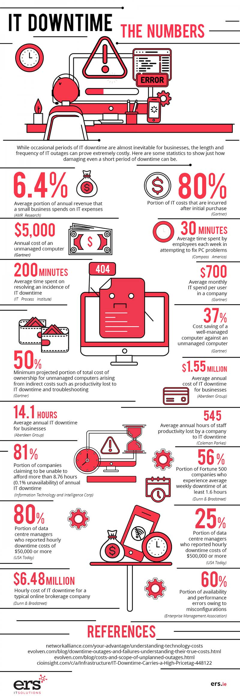 Network Monitoring Downtime in Numbers