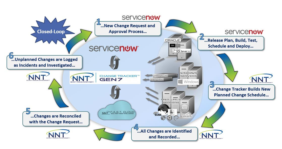closed-loop-change-control-nnt-servicenow