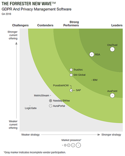OneTrust Top Forrester GDPR & Privacy Management Software