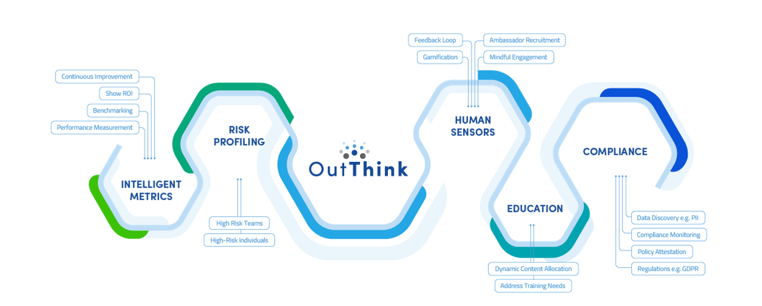 OutThink Threats Intelligent Metrics Risk Profiling Compliance