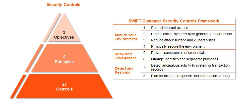 swift_infographic_csp_security_controls