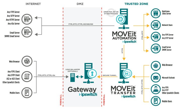 MOVEit Managed File Transfer Architecture