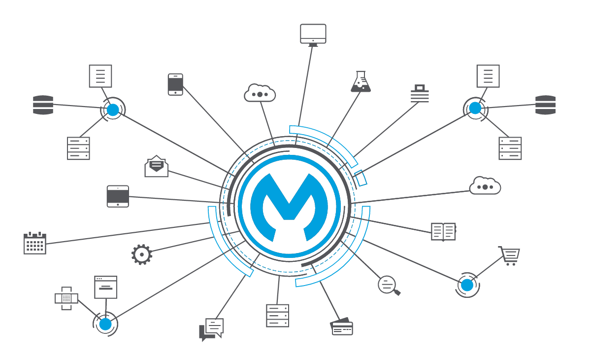 Ipswitch MOVEit Now With Certified MuleSoft Integration