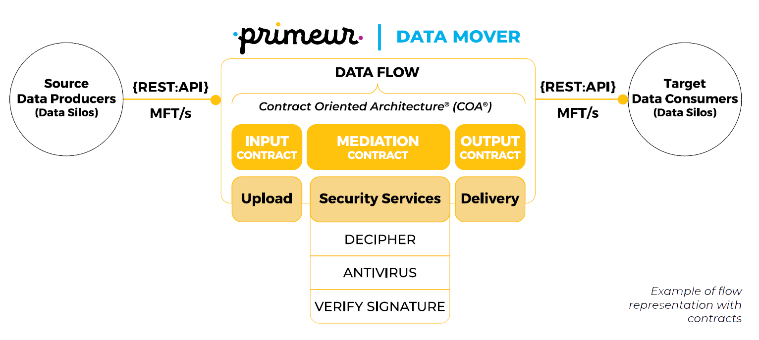 Data Mover Contract Oriented Architecture