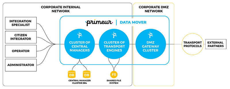 Primeur Data Mover Deployment Architecture